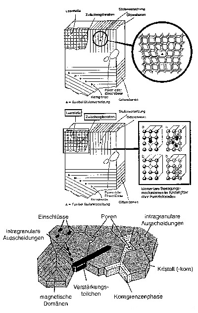 Synopsis of Crystals and Crystal Growth