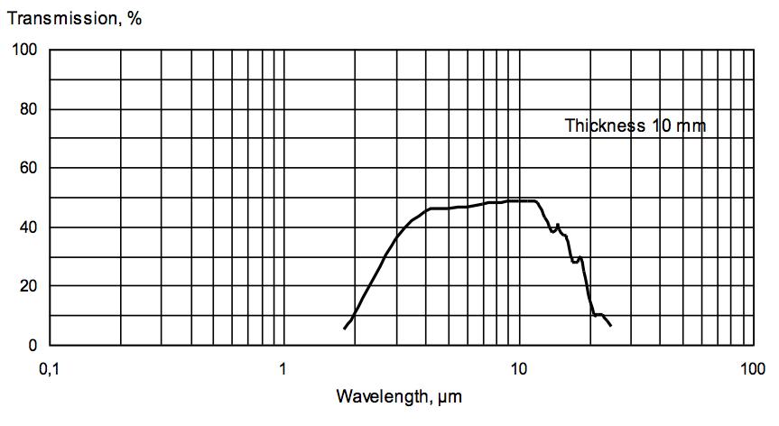 Germanium for IR-range