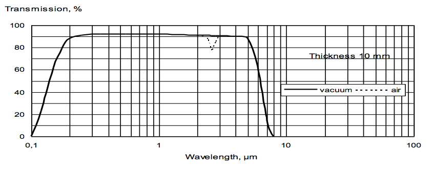 Lithium Fluoride for UV, VIS and IR-range
