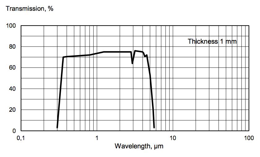 Lithium Niobate for VIS and IR-range