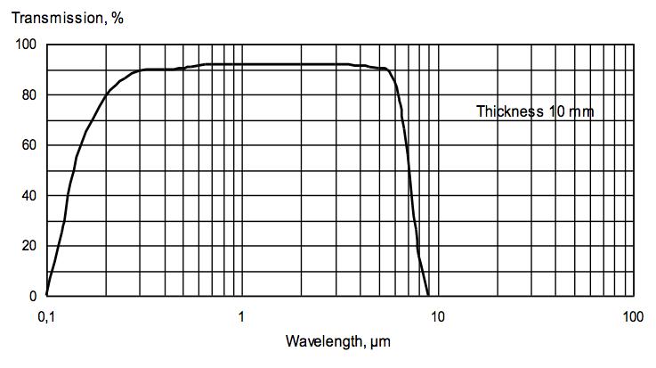 Magnesium Fluoride for UV, VIS and IR-range