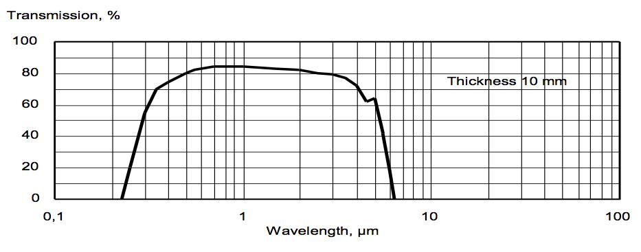 Yttrium-Aluminum-Garnet (YAG) for VIS and IR-range