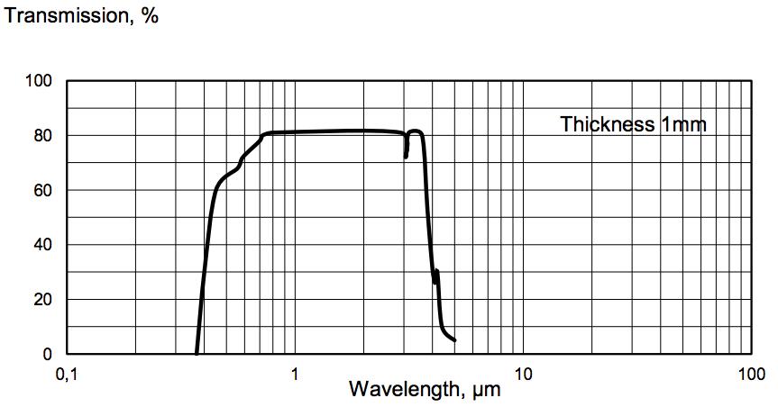 Yttrium Orthovanadate for VIS and IR-range