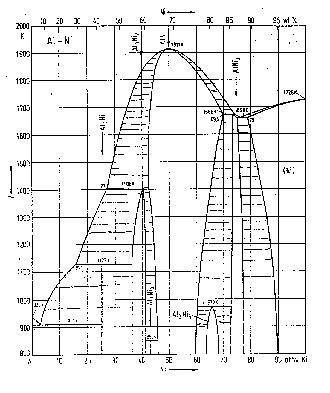 Phase diagram of the binary Al-Ni system
